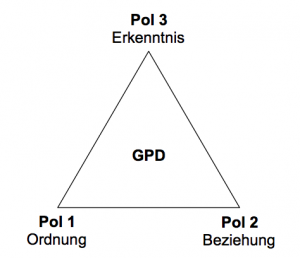 SySt GPD Schema