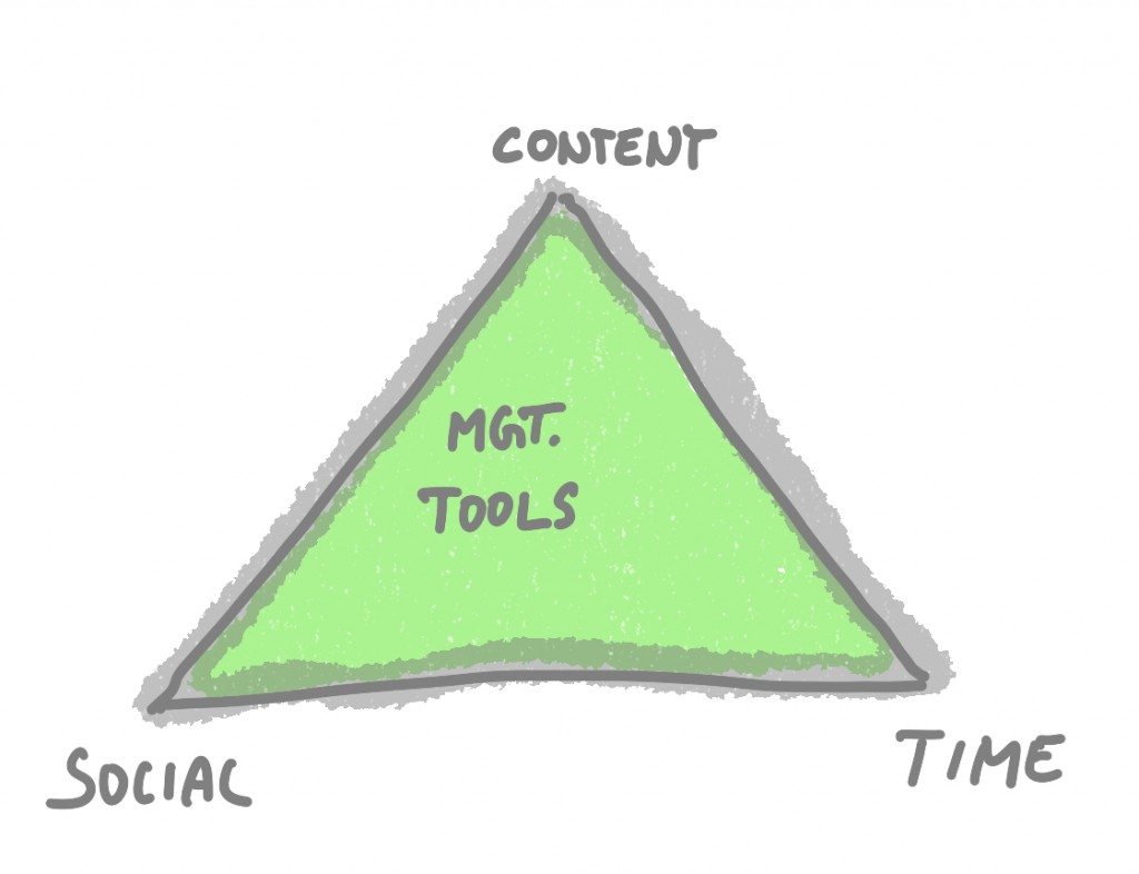 Management-Tools - xm-institute - (c) Oliver Mack