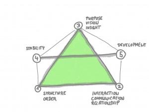 xm:institute Living System Model Organizations - (c) Oliver Mack