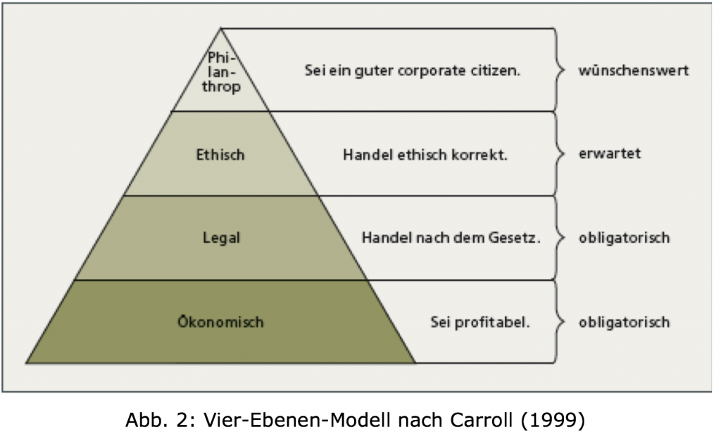 CSR - Vier Ebenen Modell
