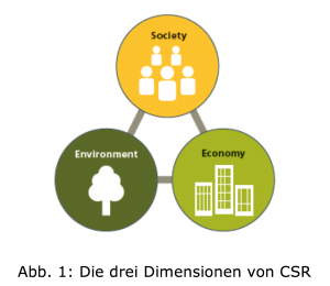 CSR - Tripple Bottom Line