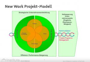 New Work Model
